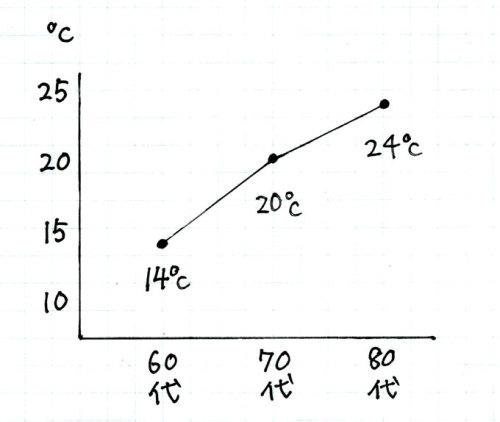 【高血圧の確立を半分に下げるのに必要な室温】