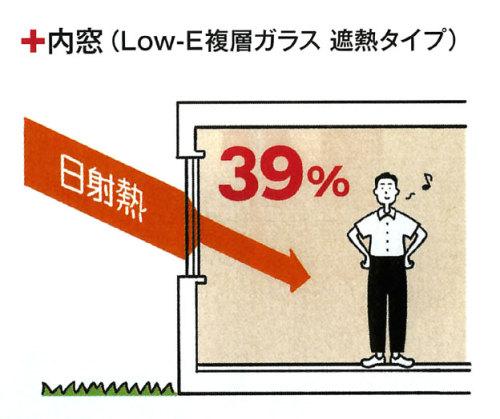 【内窓を設置すると日射熱がぐんと減ります】